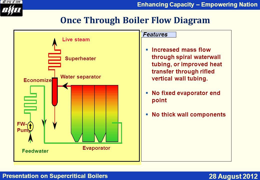 Once Through Boiler Flow Diagram