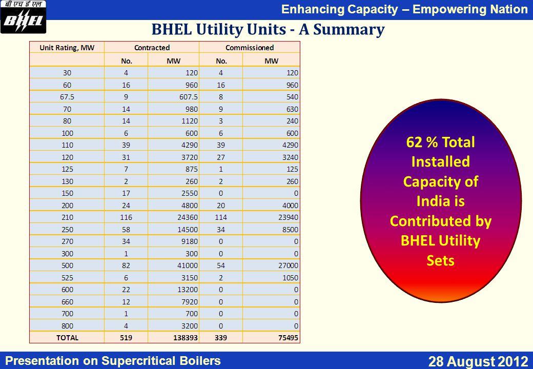 BHEL Utility Units - A Summary