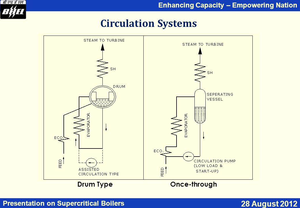 Circulation Systems Drum Type Once-through