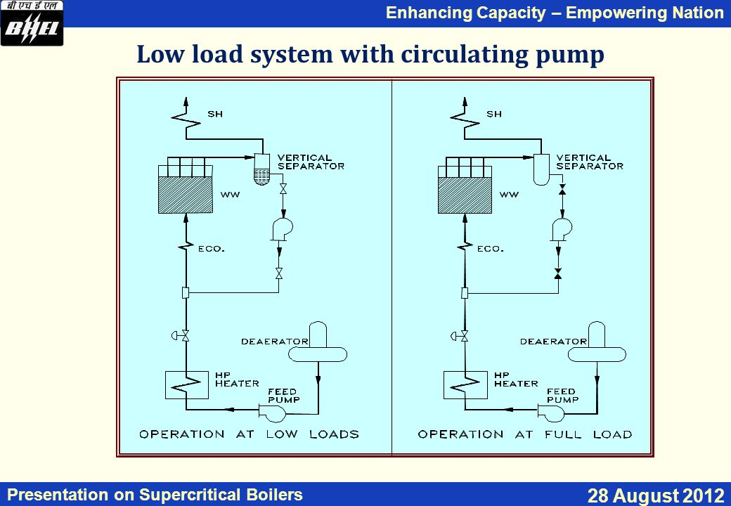 Low load system with circulating pump