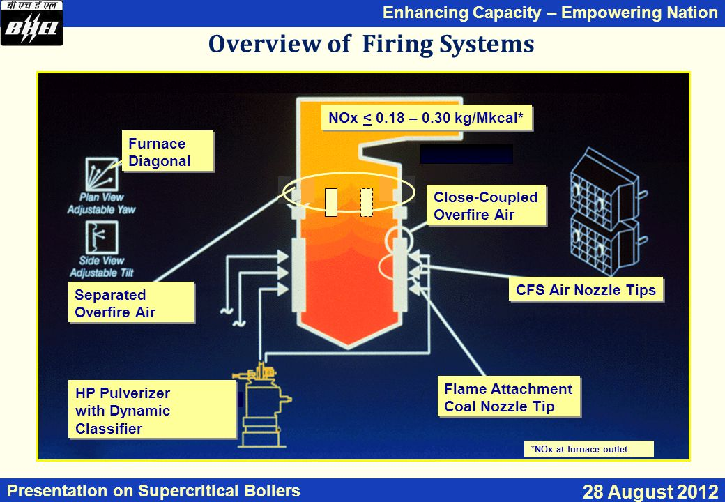Overview of Firing Systems