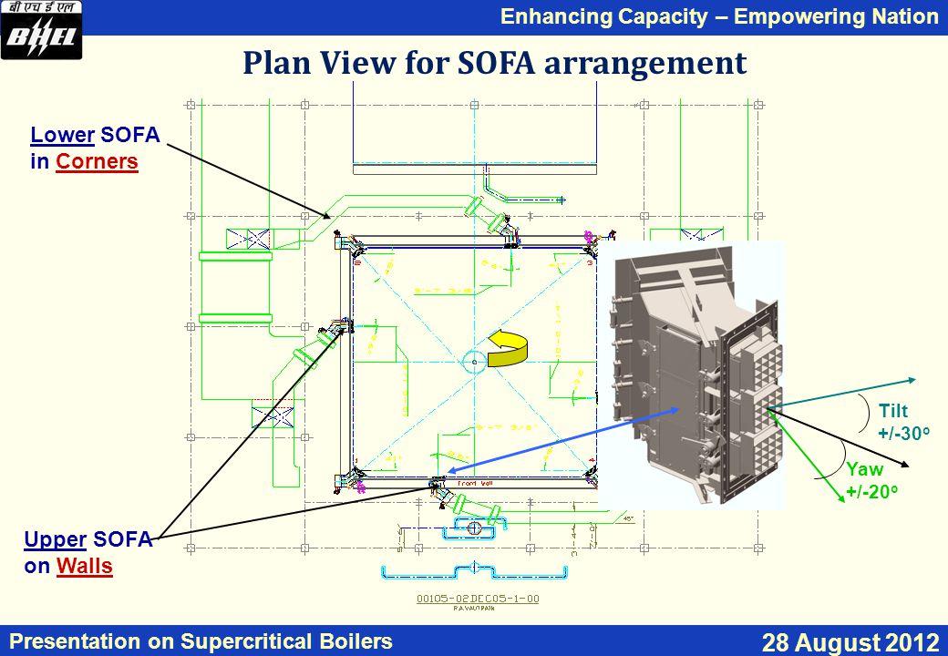 Plan View for SOFA arrangement