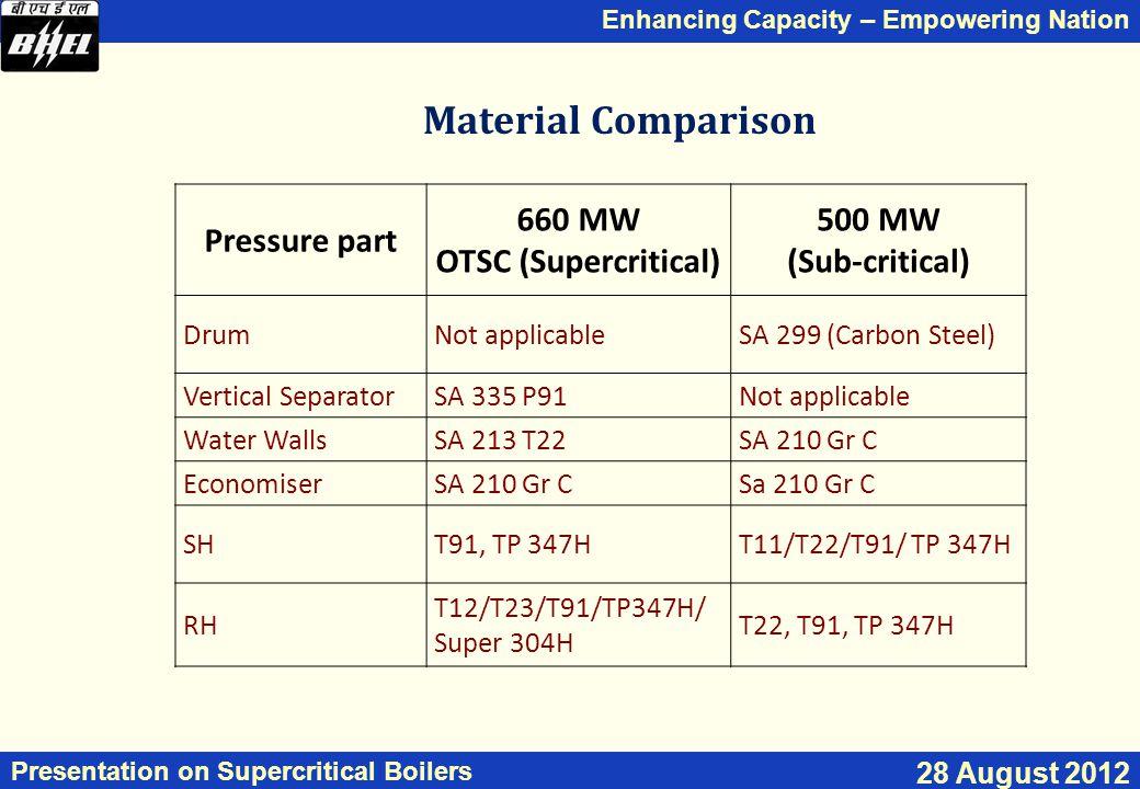 Material Comparison Pressure part 660 MW OTSC (Supercritical) 500 MW