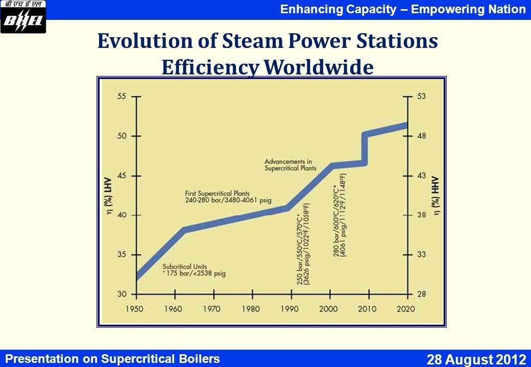 Evolution of Steam Power Stations Efficiency Worldwide