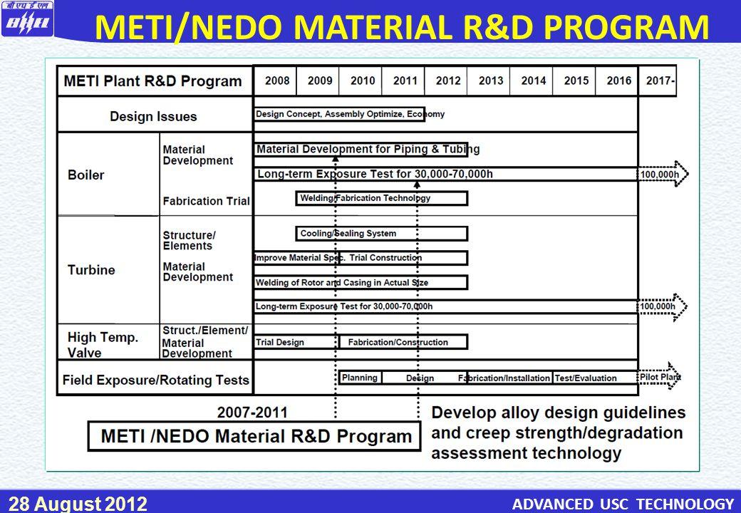 METI/NEDO MATERIAL R&D PROGRAM