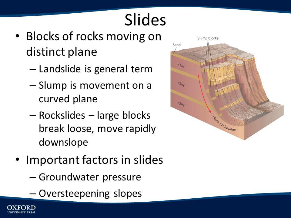 Slides Blocks of rocks moving on distinct plane