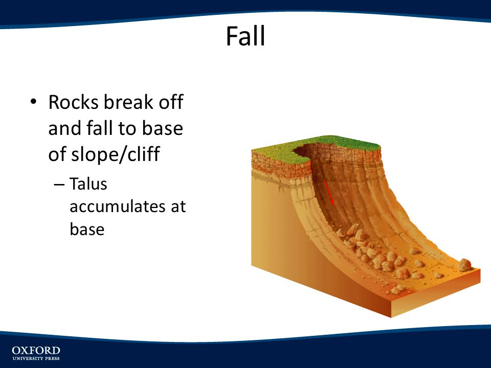Fall Rocks break off and fall to base of slope/cliff