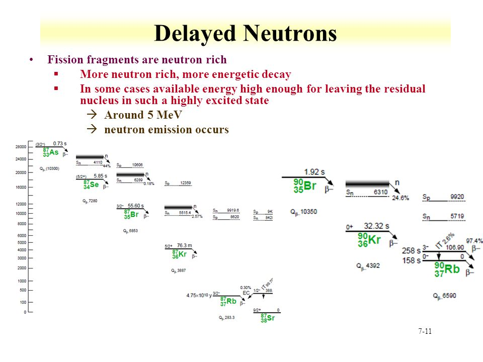 Delayed Neutrons Fission fragments are neutron rich