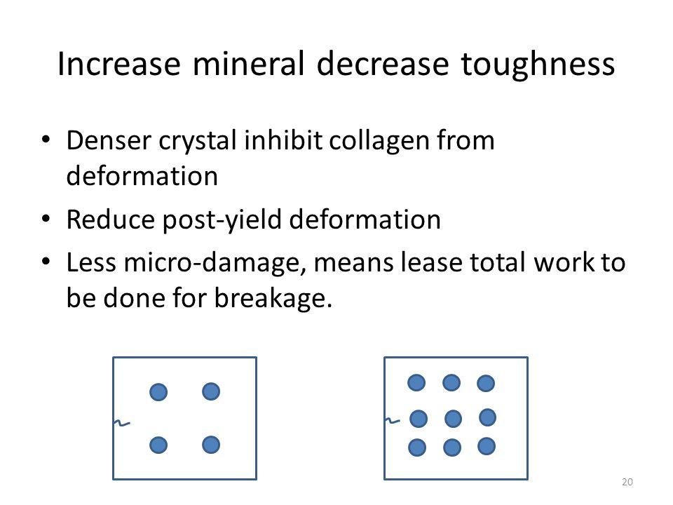 Increase mineral decrease toughness