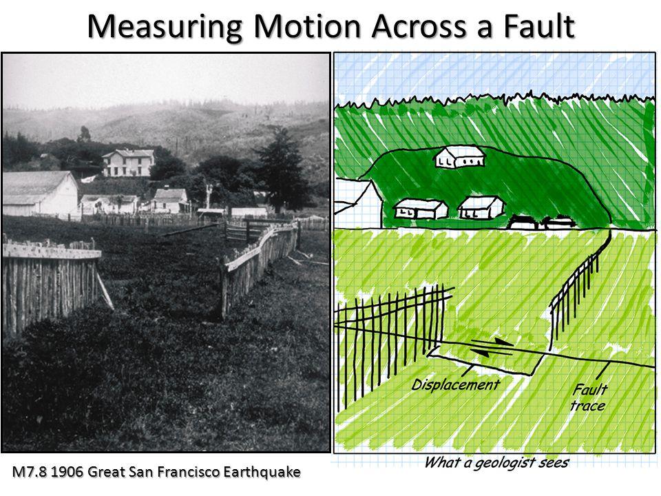 Measuring Motion Across a Fault
