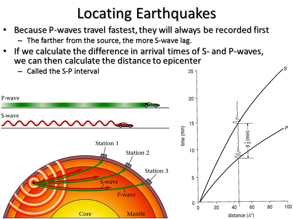 Locating Earthquakes Because P-waves travel fastest, they will always be recorded first. The farther from the source, the more S-wave lag.