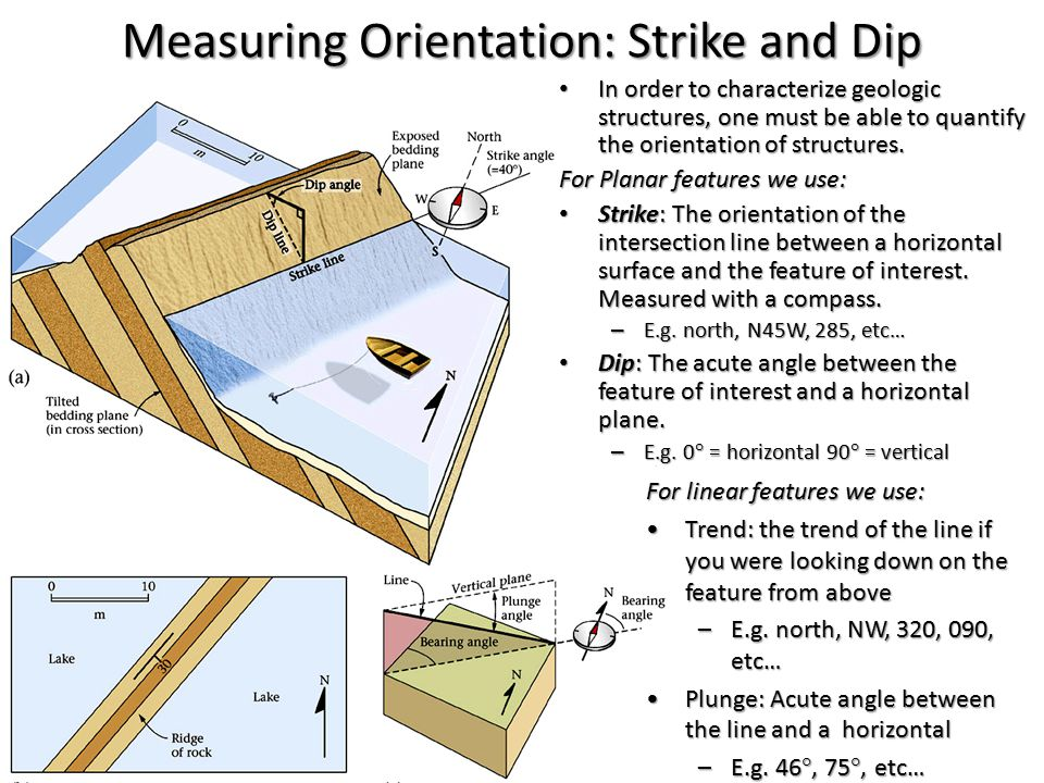 Measuring Orientation: Strike and Dip