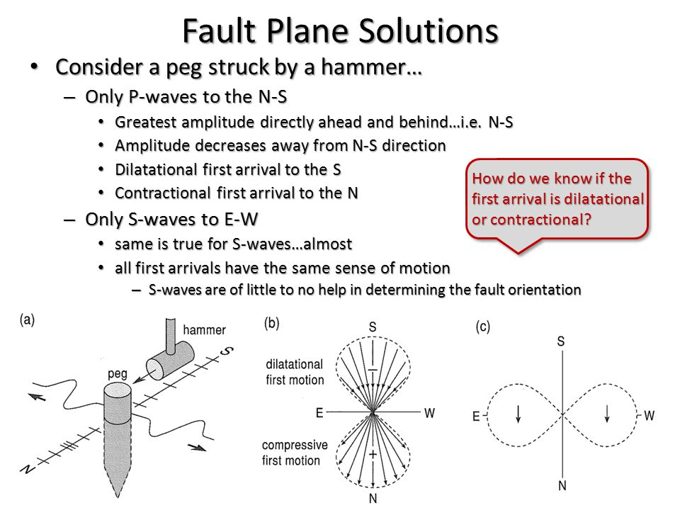 Fault Plane Solutions Consider a peg struck by a hammer…
