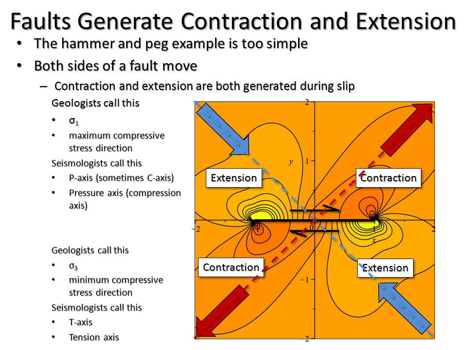 Faults Generate Contraction and Extension