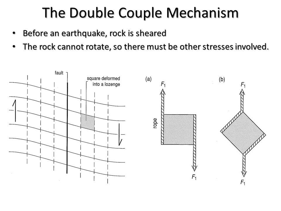 The Double Couple Mechanism