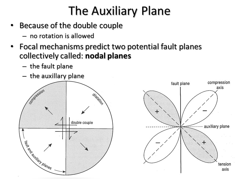 The Auxiliary Plane Because of the double couple