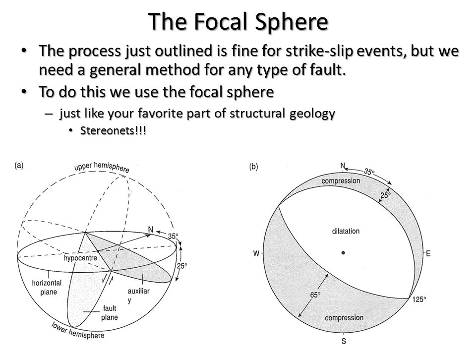 The Focal Sphere The process just outlined is fine for strike-slip events, but we need a general method for any type of fault.