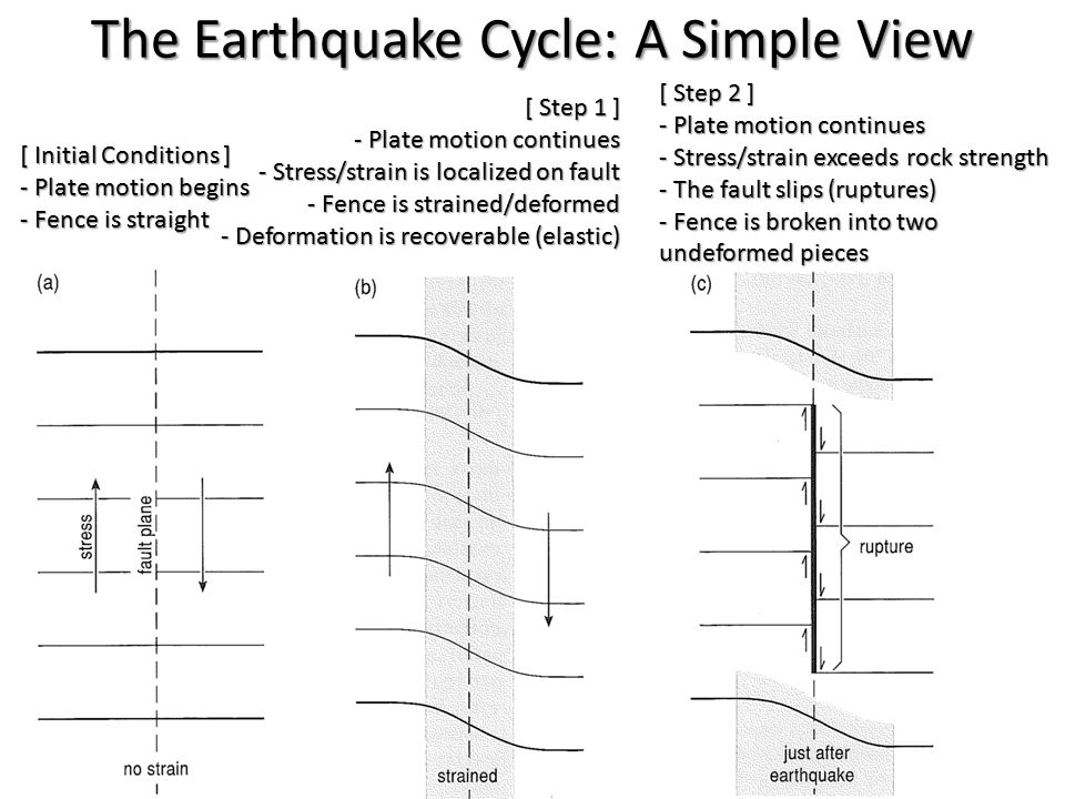 The Earthquake Cycle: A Simple View