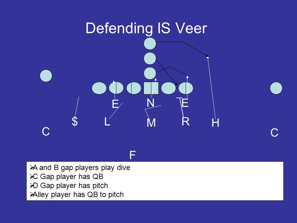 Defending IS Veer E N E $ L M R H C C F A and B gap players play dive