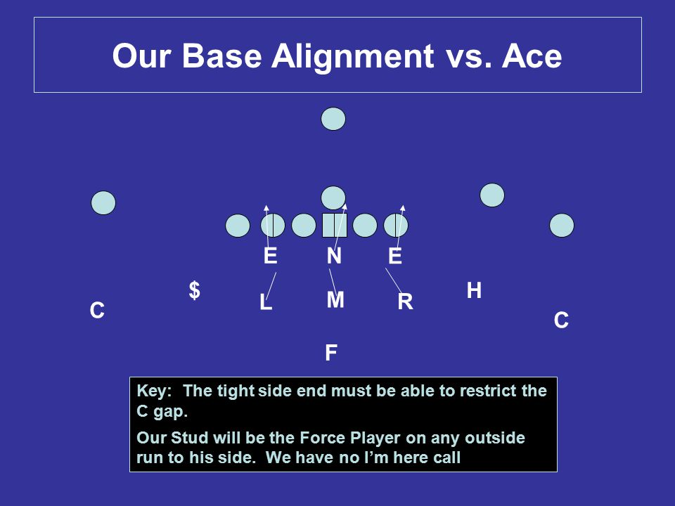 Our Base Alignment vs. Ace