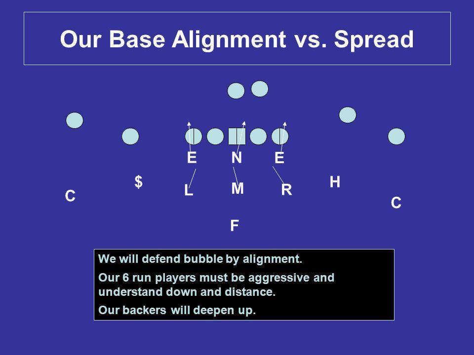 Our Base Alignment vs. Spread