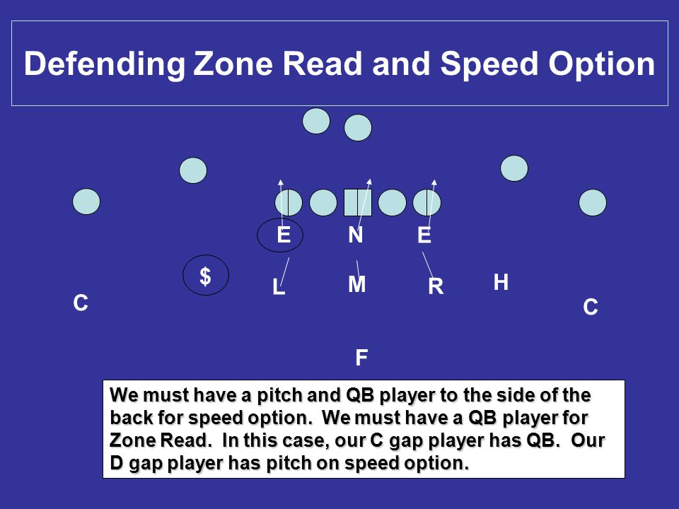 Defending Zone Read and Speed Option