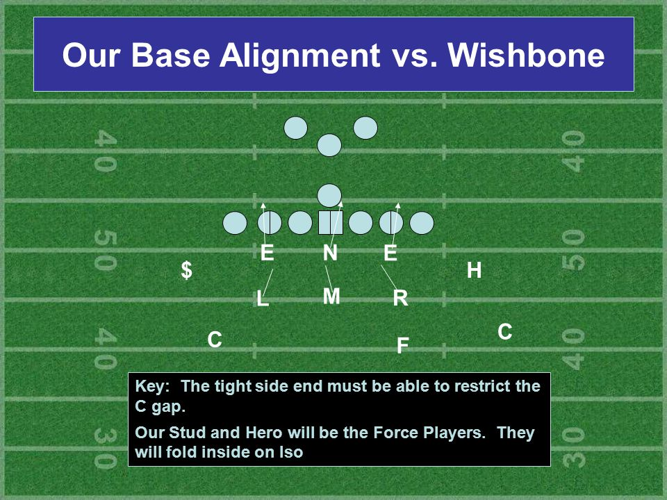 Our Base Alignment vs. Wishbone