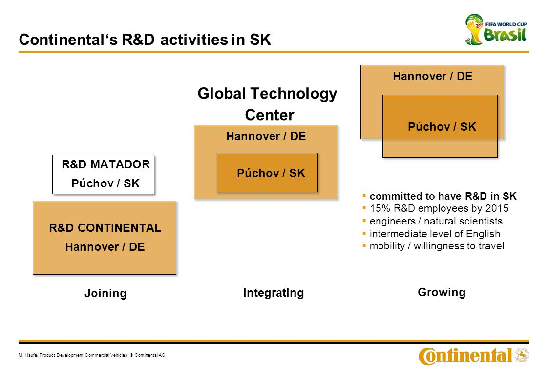 Continental's R&D activities in SK