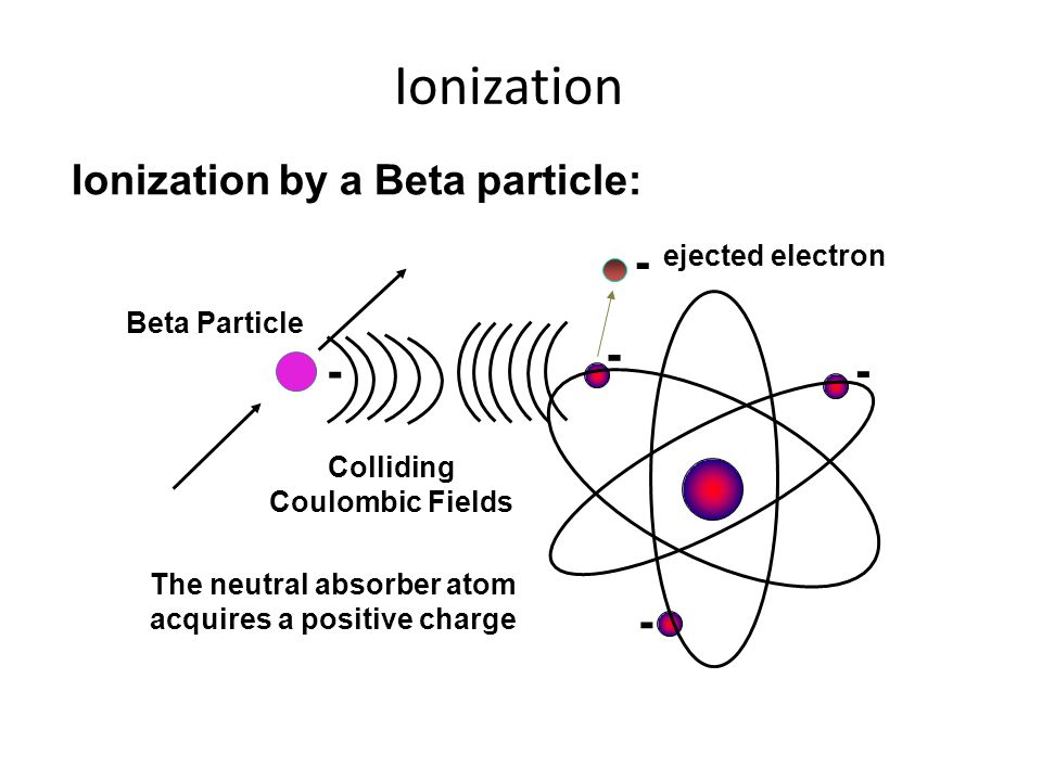 Ionization - - - - - Ionization by a Beta particle: ejected electron