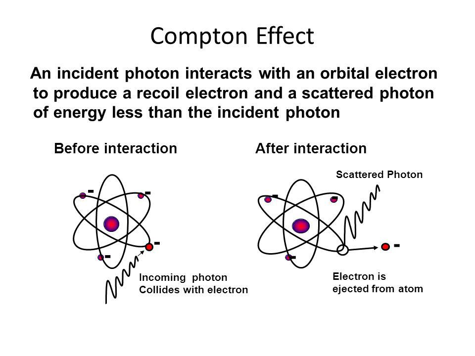 Compton Effect - - - - - - - -