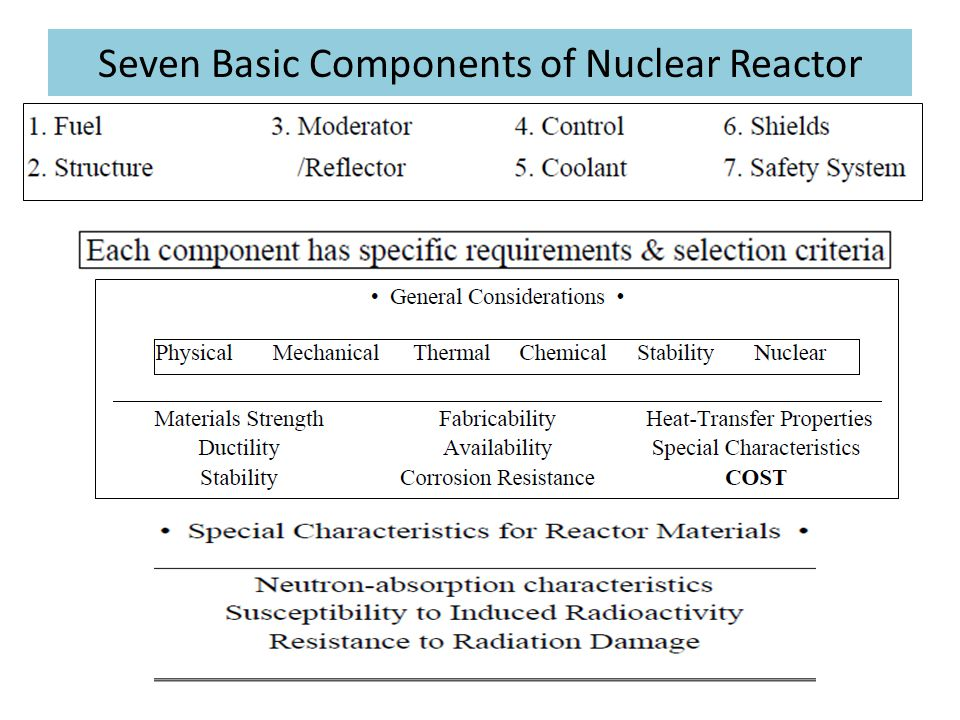 Seven Basic Components of Nuclear Reactor