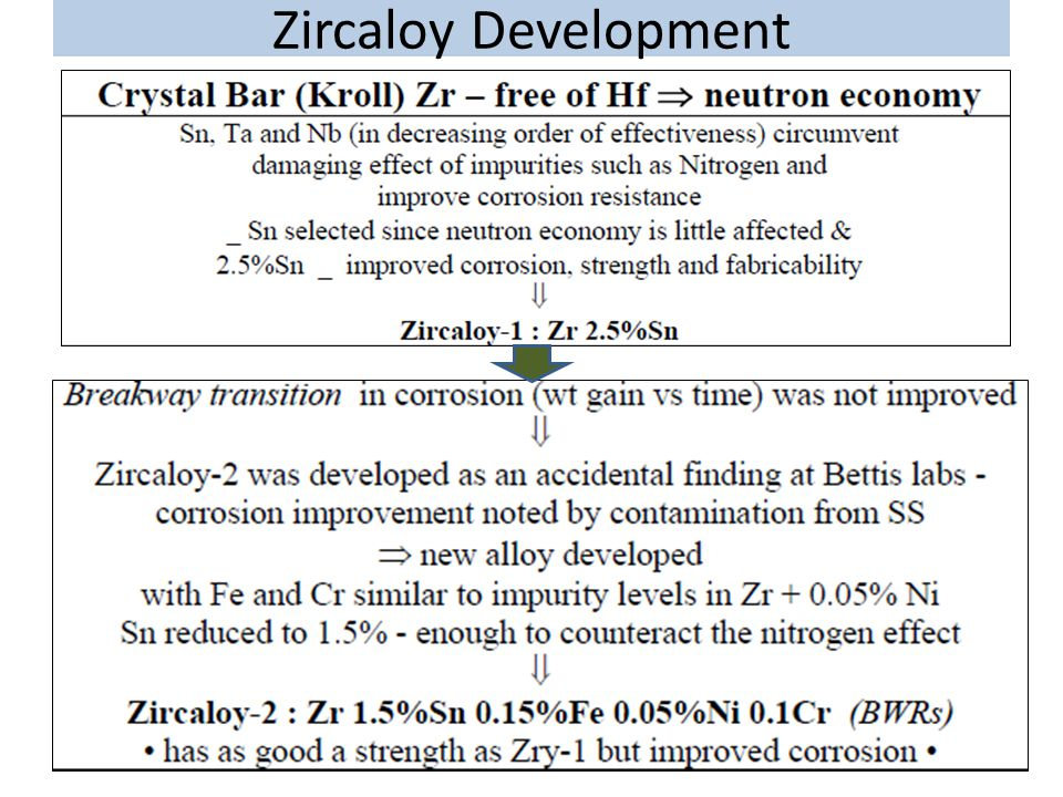 Zircaloy Development