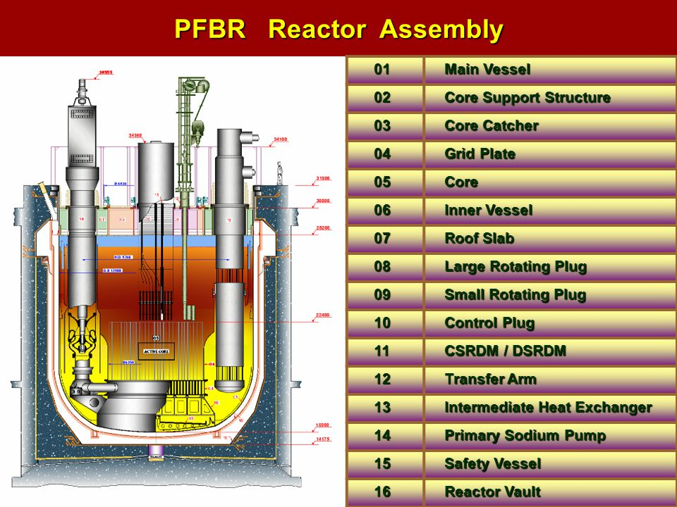 PFBR Reactor Assembly 01 Main Vessel 02 Core Support Structure 03