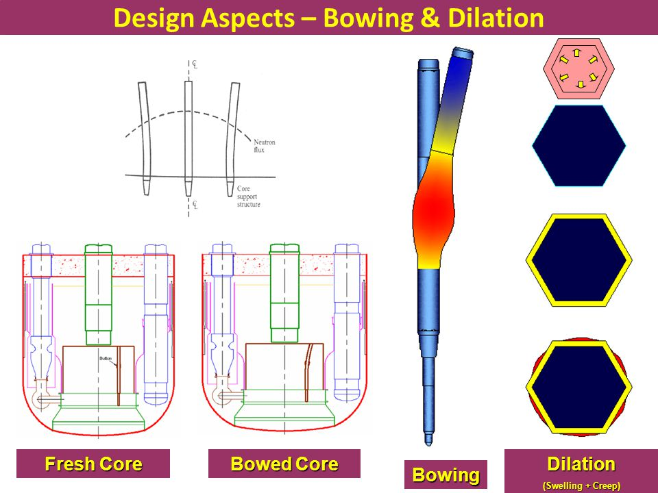 Design Aspects – Bowing & Dilation
