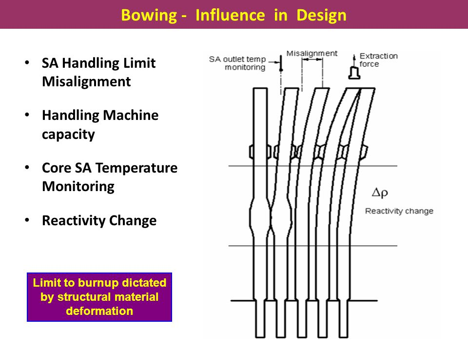 Bowing - Influence in Design