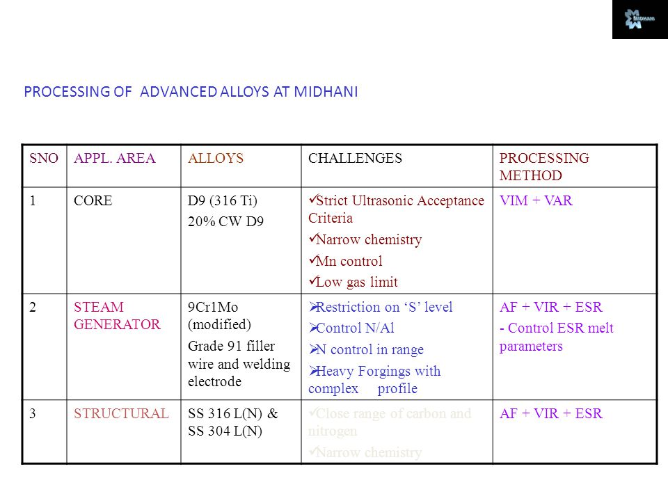 PROCESSING OF ADVANCED ALLOYS AT MIDHANI