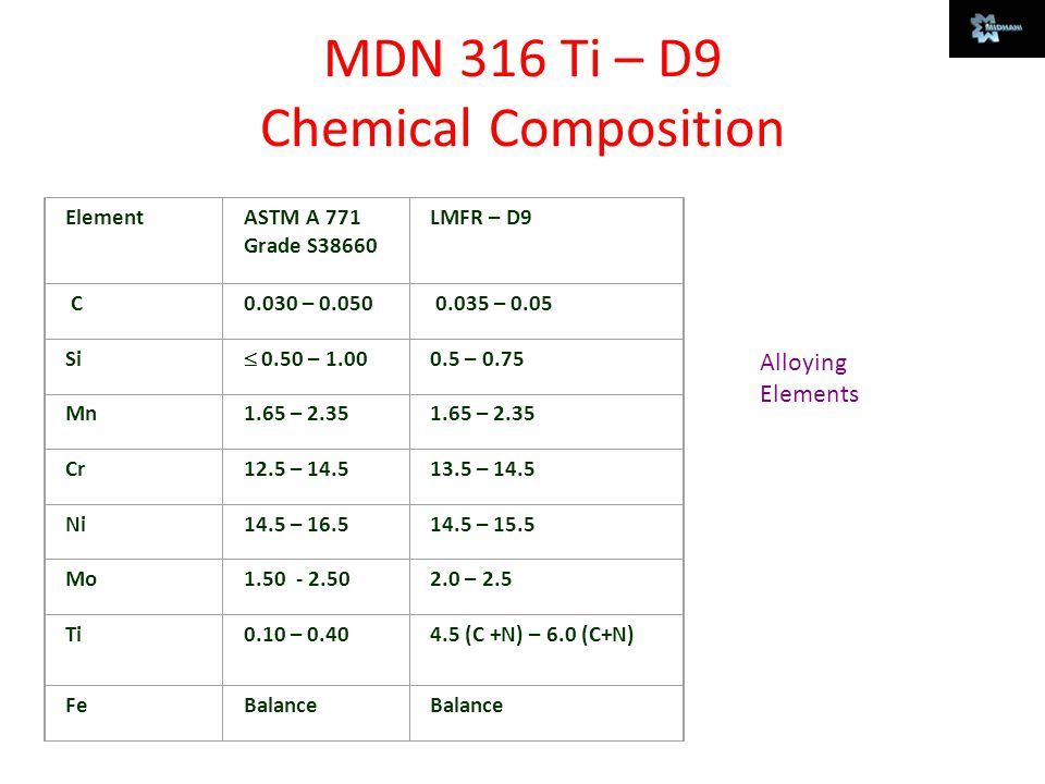 MDN 316 Ti – D9 Chemical Composition Alloying Elements Element