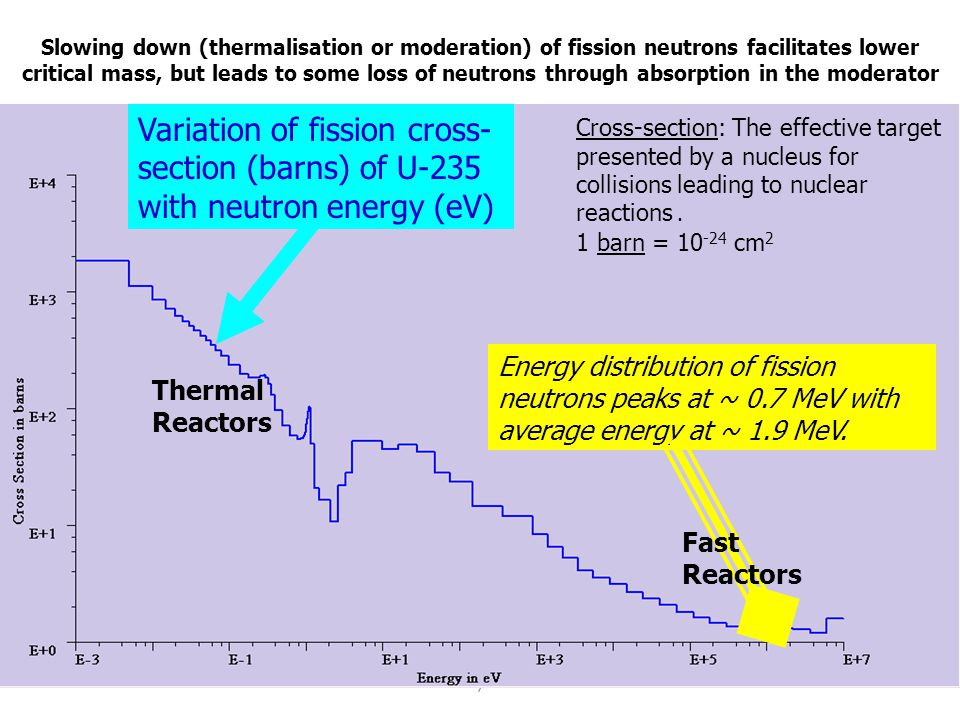 Slowing down (thermalisation or moderation) of fission neutrons facilitates lower critical mass, but leads to some loss of neutrons through absorption in the moderator