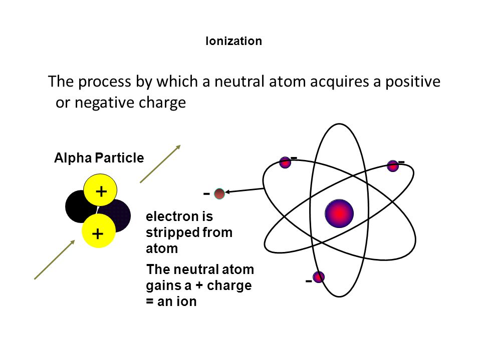 Ionization The process by which a neutral atom acquires a positive or negative charge. electron is stripped from atom.