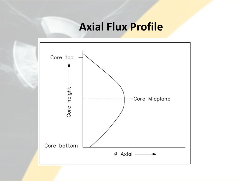 Axial Flux Profile