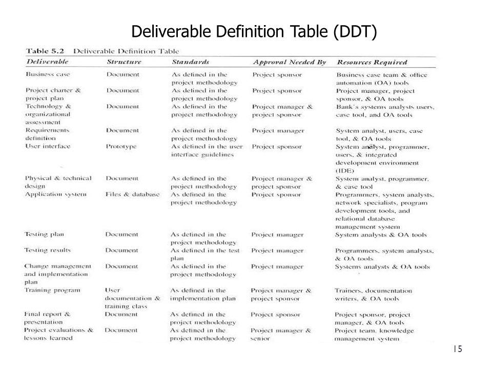 Deliverable Definition Table (DDT)