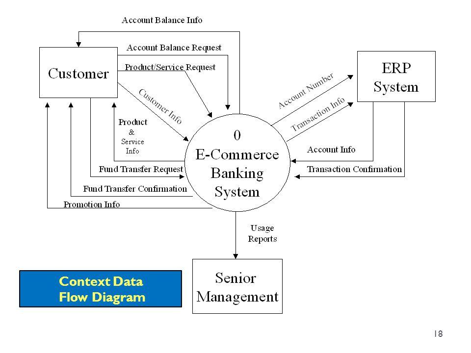 Context Data Flow Diagram