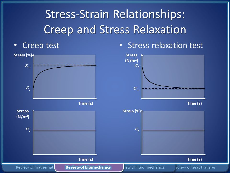 Stress-Strain Relationships: Creep and Stress Relaxation