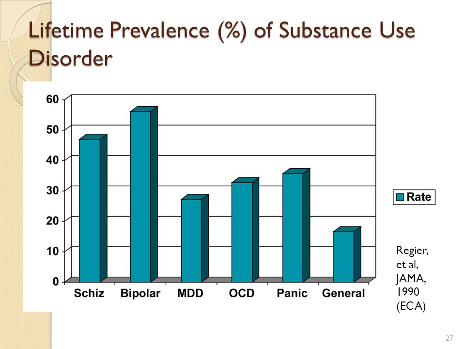 Lifetime Prevalence (%) of Substance Use Disorder