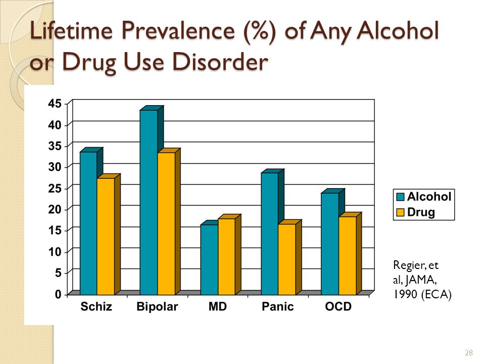 Lifetime Prevalence (%) of Any Alcohol or Drug Use Disorder