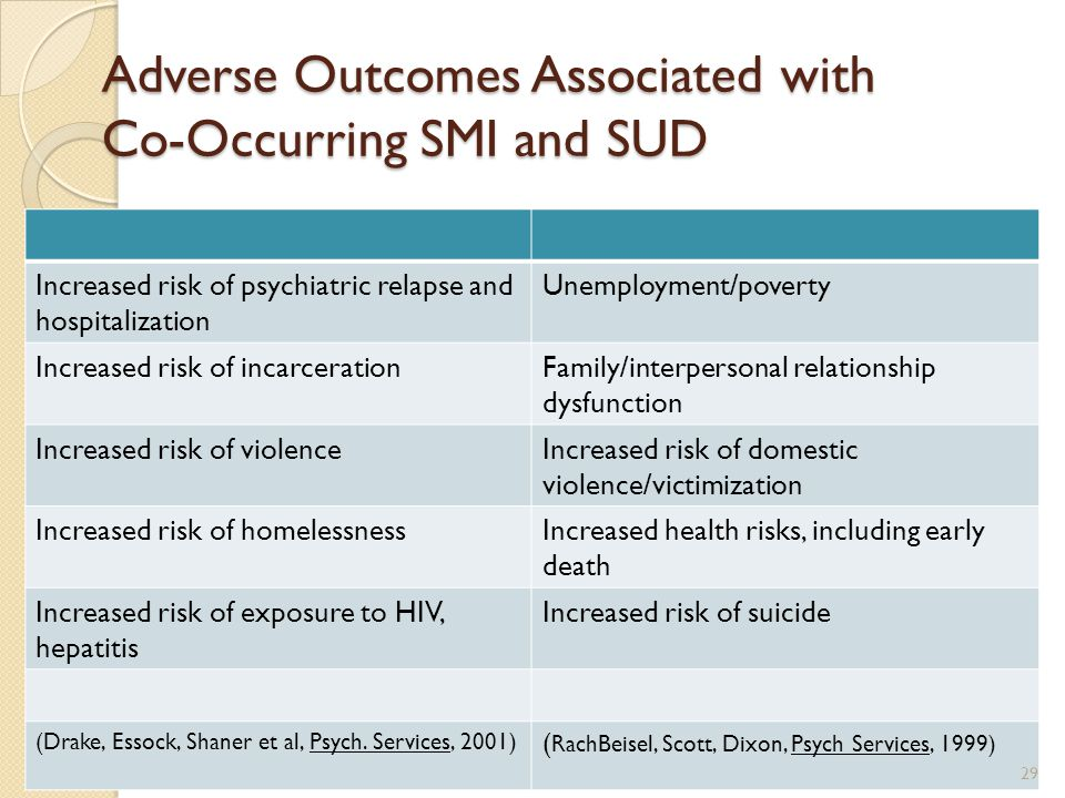 Adverse Outcomes Associated with Co-Occurring SMI and SUD