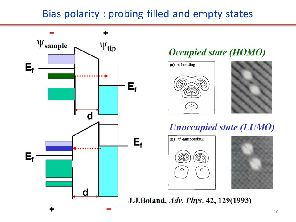 Bias polarity : probing filled and empty states