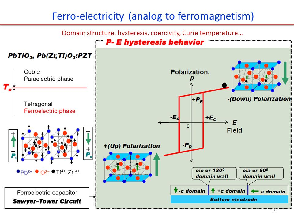 Ferro-electricity (analog to ferromagnetism)