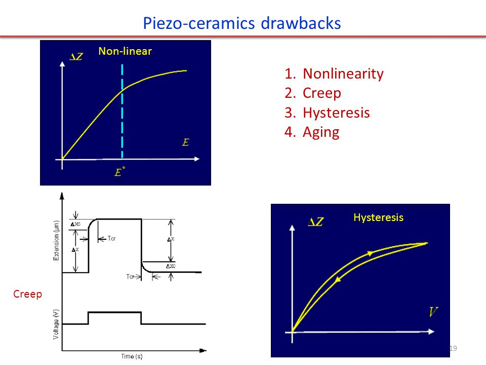Piezo-ceramics drawbacks