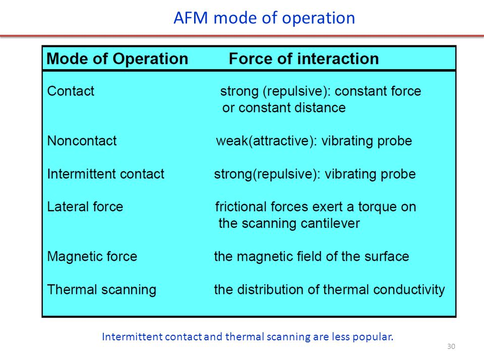 AFM mode of operation Intermittent contact and thermal scanning are less popular.